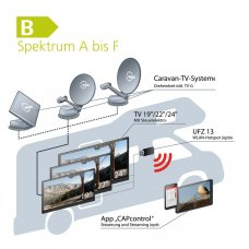 "Caravan-TV-System ""One-Cable-Solution"""